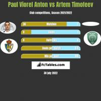 Paul Viorel Anton vs Artem Timofeev h2h player stats