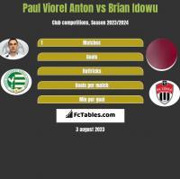 Paul Viorel Anton vs Brian Idowu h2h player stats
