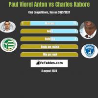 Paul Viorel Anton vs Charles Kabore h2h player stats