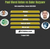 Paul Viorel Anton vs Daler Kuzyaev h2h player stats