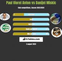 Paul Viorel Anton vs Danijel Miskic h2h player stats