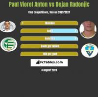 Paul Viorel Anton vs Dejan Radonjić h2h player stats