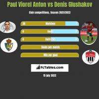 Paul Viorel Anton vs Denis Glushakov h2h player stats
