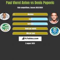Paul Viorel Anton vs Denis Popovic h2h player stats