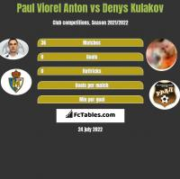 Paul Viorel Anton vs Denys Kulakov h2h player stats