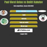 Paul Viorel Anton vs Dmitri Kabutov h2h player stats