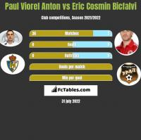 Paul Viorel Anton vs Eric Cosmin Bicfalvi h2h player stats