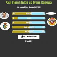 Paul Viorel Anton vs Evans Kangwa h2h player stats