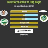 Paul Viorel Anton vs Filip Rogic h2h player stats