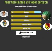 Paul Viorel Anton vs Fiodor Cernych h2h player stats