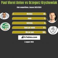 Paul Viorel Anton vs Grzegorz Krychowiak h2h player stats