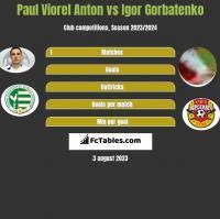 Paul Viorel Anton vs Igor Gorbatenko h2h player stats