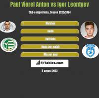 Paul Viorel Anton vs Igor Leontyev h2h player stats
