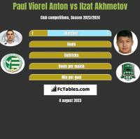 Paul Viorel Anton vs Ilzat Akhmetov h2h player stats