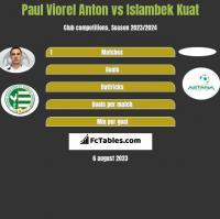 Paul Viorel Anton vs Islambek Kuat h2h player stats