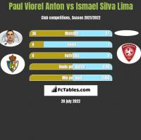 Paul Viorel Anton vs Ismael Silva Lima h2h player stats