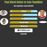 Paul Viorel Anton vs Ivan Temnikov h2h player stats