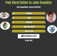 Paul Viorel Anton vs Jano Ananidze h2h player stats