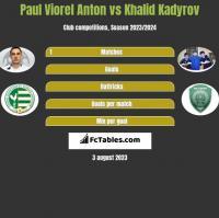 Paul Viorel Anton vs Khalid Kadyrov h2h player stats