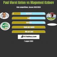 Paul Viorel Anton vs Magomed Ozdoev h2h player stats