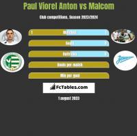 Paul Viorel Anton vs Malcom h2h player stats