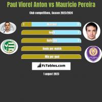 Paul Viorel Anton vs Mauricio Pereira h2h player stats