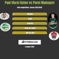 Paul Viorel Anton vs Pavel Mamayev h2h player stats
