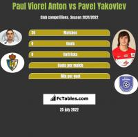 Paul Viorel Anton vs Pavel Yakovlev h2h player stats