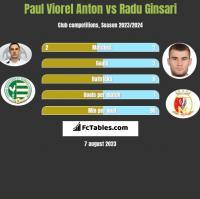 Paul Viorel Anton vs Radu Ginsari h2h player stats