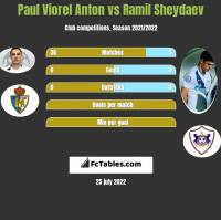 Paul Viorel Anton vs Ramil Sheydaev h2h player stats