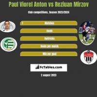 Paul Viorel Anton vs Reziuan Mirzov h2h player stats