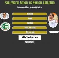 Paul Viorel Anton vs Roman Shishkin h2h player stats