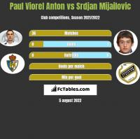 Paul Viorel Anton vs Srdjan Mijailovic h2h player stats