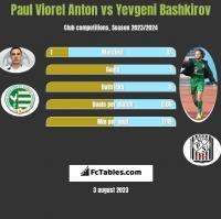 Paul Viorel Anton vs Yevgeni Bashkirov h2h player stats