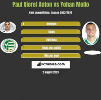 Paul Viorel Anton vs Yohan Mollo h2h player stats