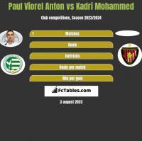 Paul Viorel Anton vs Kadri Mohammed h2h player stats