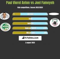Paul Viorel Anton vs Joel Fameyeh h2h player stats