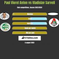 Paul Viorel Anton vs Vladislav Sarveli h2h player stats