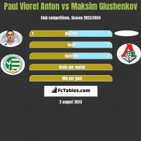 Paul Viorel Anton vs Maksim Glushenkov h2h player stats