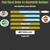 Paul Viorel Anton vs Konstantin Kuchaev h2h player stats