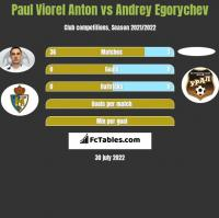 Paul Viorel Anton vs Andrey Egorychev h2h player stats