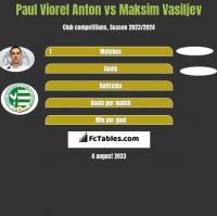 Paul Viorel Anton vs Maksim Vasiljev h2h player stats