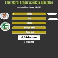 Paul Viorel Anton vs Nikita Glushkov h2h player stats