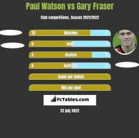 Paul Watson vs Gary Fraser h2h player stats