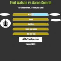 Paul Watson vs Aaron Comrie h2h player stats