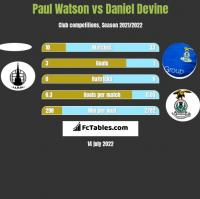 Paul Watson vs Daniel Devine h2h player stats