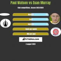 Paul Watson vs Euan Murray h2h player stats
