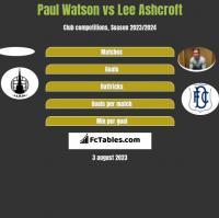 Paul Watson vs Lee Ashcroft h2h player stats