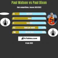 Paul Watson vs Paul Dixon h2h player stats