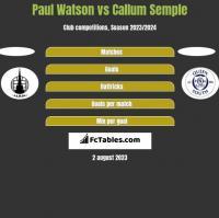 Paul Watson vs Callum Semple h2h player stats